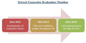 School Counselor Evaluation Timeline
